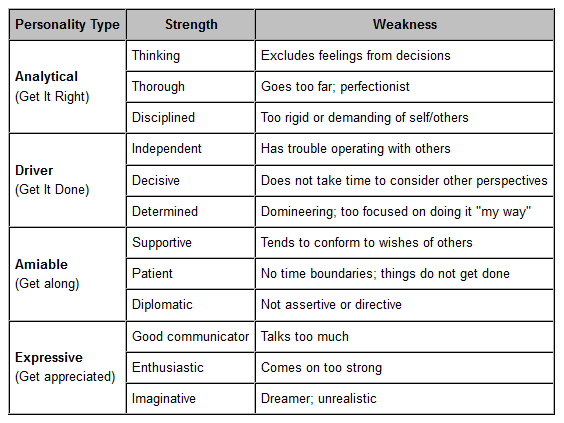 weaknesses examples
