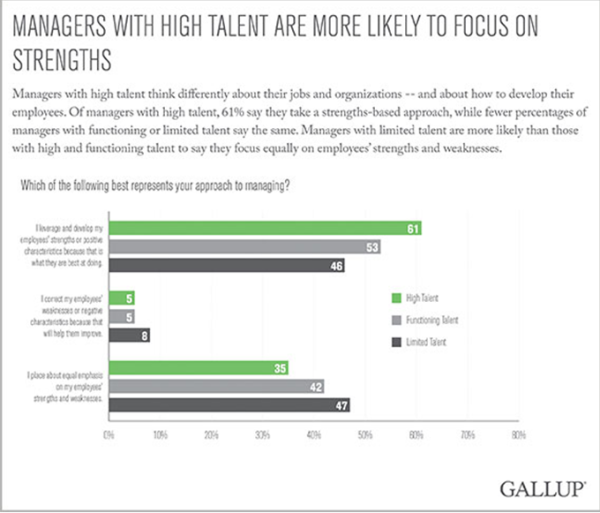 High-Talent-Managers-Focus-on-Strengths