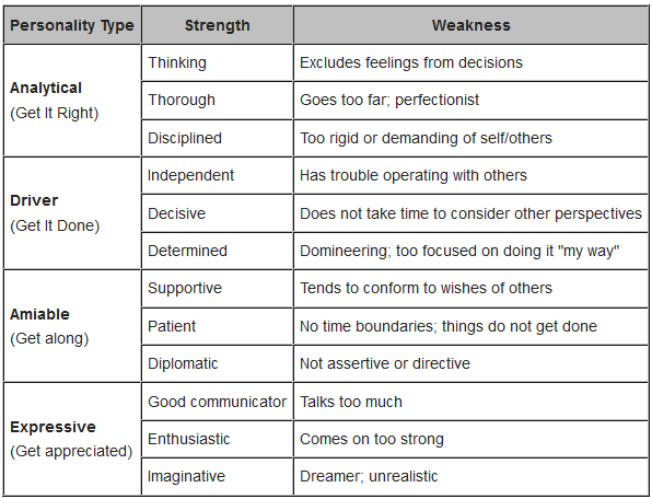 common weaknesses in people