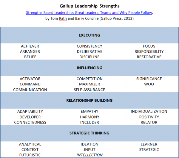 Gallup-Leadership-Strengths