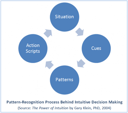 Inutitions-Pattern-Recognition