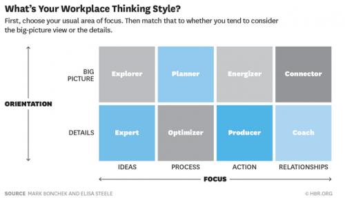 Thinking-Style