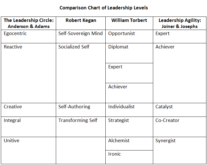 a comparison of the leadership Published: wed, 24 may 2017 leadership is the personnel ability which unites power and influence it means that leadership not only needs power that position given but also needs inner influence that can attract the followers, change their behaviour, inspirit performance and final lead to achieve organizational goals.