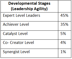 percentages-leaders-agility-stages