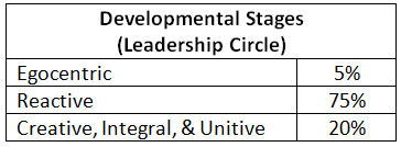 reactive-leaders-percentages-final