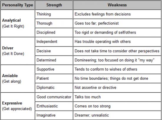 Leadership-strengths-vs-liabilities